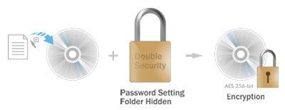Disc encryption